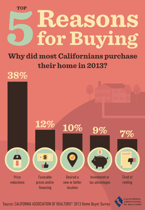A nice info graphic that shows why people are buying homes in 2013