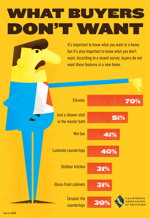 What Real Estate Buyers Don't Want