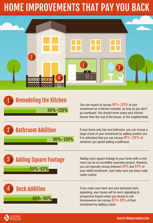 Home Improvements that Pay you back when you resell