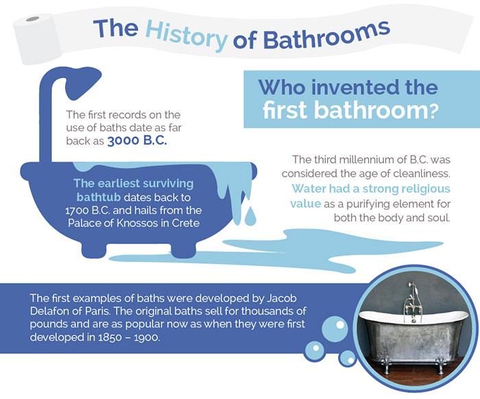 The history of bathrooms. the history of bathrooms part 1 jpg