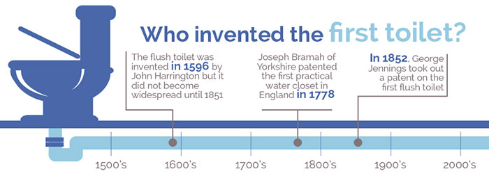 The invention of the toilet